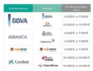 Los bancos tendr n que devolver euros de media por for Bancos devolver clausulas suelo