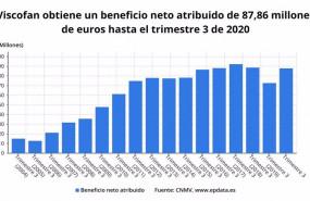 ep beneficio neto atribuido de viscofan hasta el tercer trimestre de 2020 cnmv