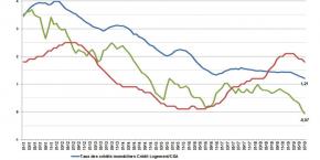 taux-pret-immobilier-credit-logement-2011-2019