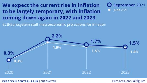 bce inflation september