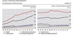 finance-part-banques-shadow-banking-fsb