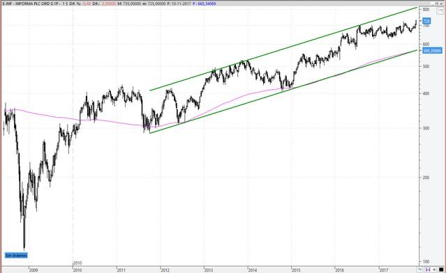 Gráfico semanal de Informa PLC