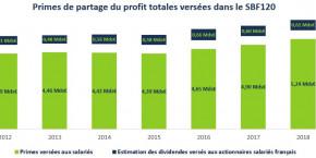 prime-macron-salaries-sbf-120