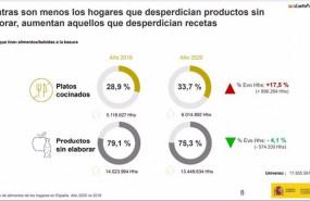 ep graficos sobre el desperdicio alimentario en espana