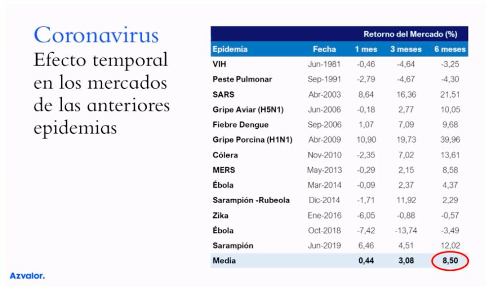 coronavirusazvalor